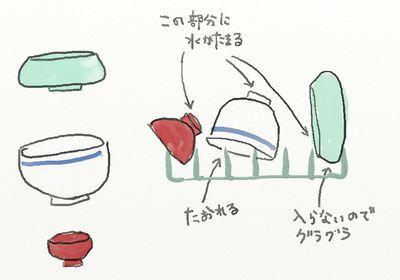 食洗器にいれにくいお皿の形